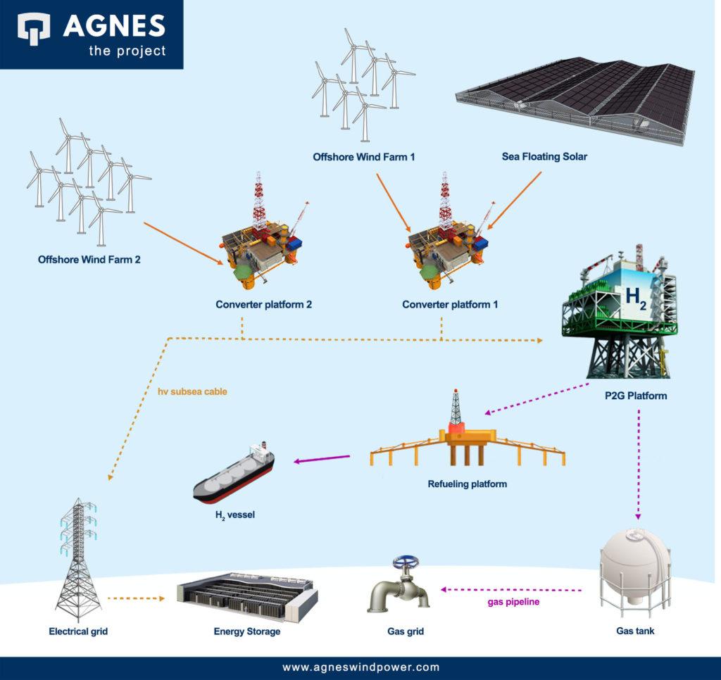 AGNES - Progetto solare, eolico, idrogeno offshore in mare Adriatico a Ravenna